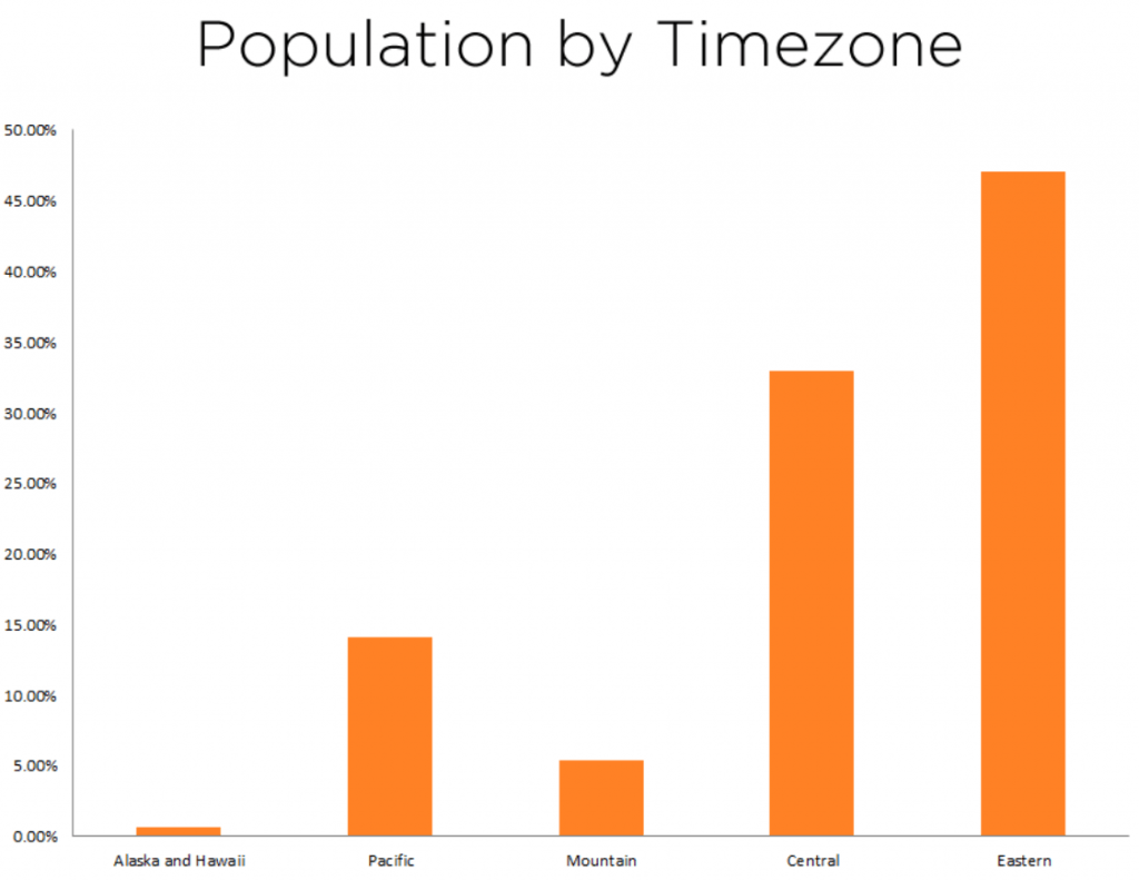 population-by-timezone