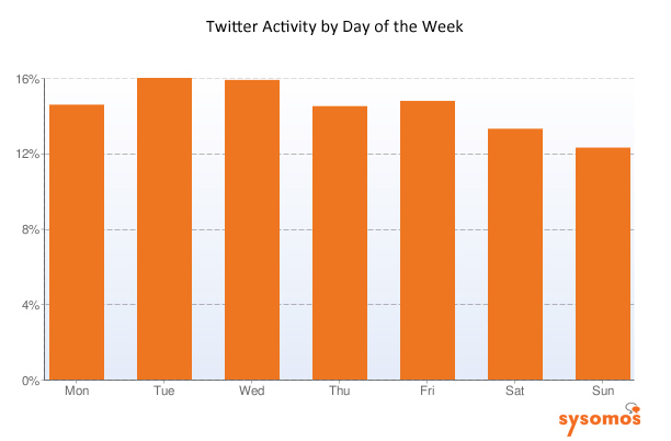 twitter-activity-by-day-of-week