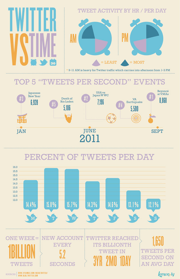 twitter-timing-infographic