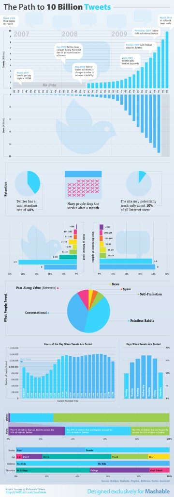 Twitter-infographic-10-billion-tweets