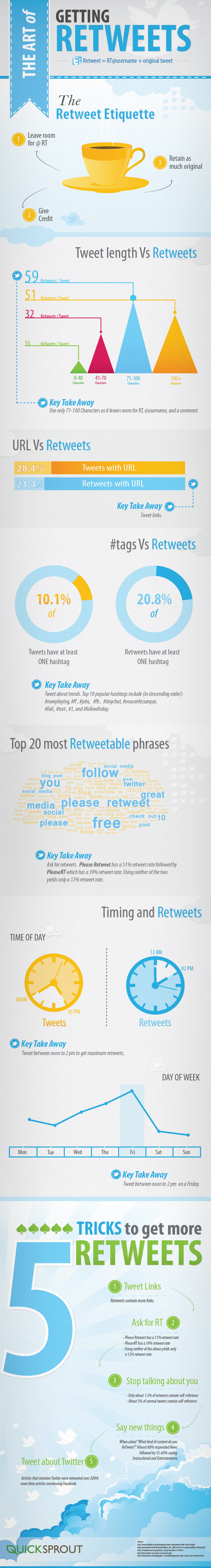 the-art-of-getting-retweets