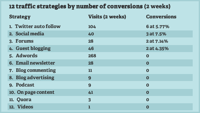 12-traffic-strategies-and-conversion-stats