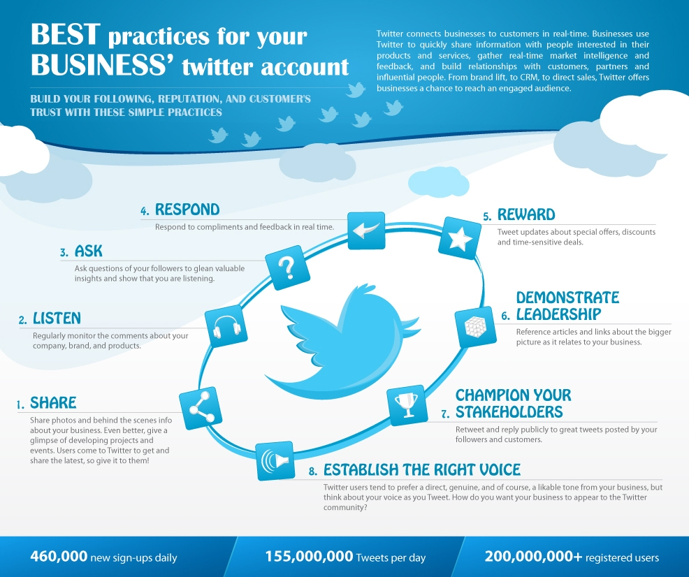 10 Simple Tips For Social Media Best Practice: 5 New Twitter Engagement Infographics