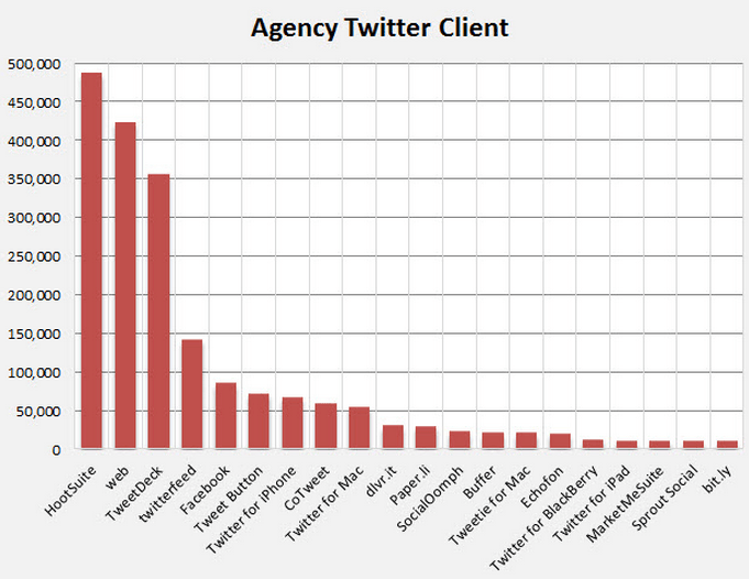 how-agencies-use-twitter