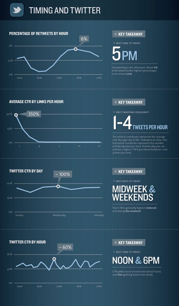 timing-and-twitter-infographic