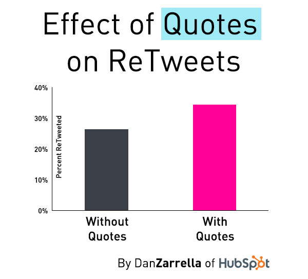 get-more-retweets-with-quotes