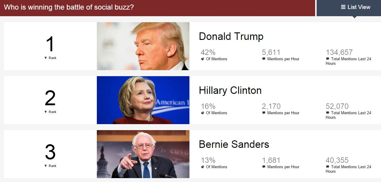 trump-winning-social-buzz-battle