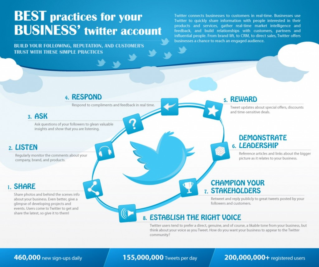 4 H On Twitter Check Out This Infographic On How To