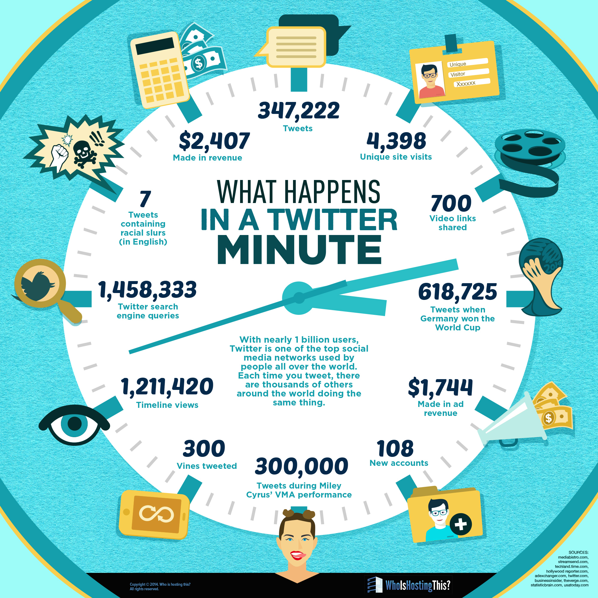 Infographic: What happens in a Twitter minute?